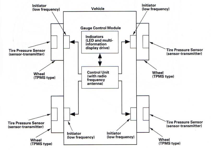 Tire Pressure Monitoring System Scheme