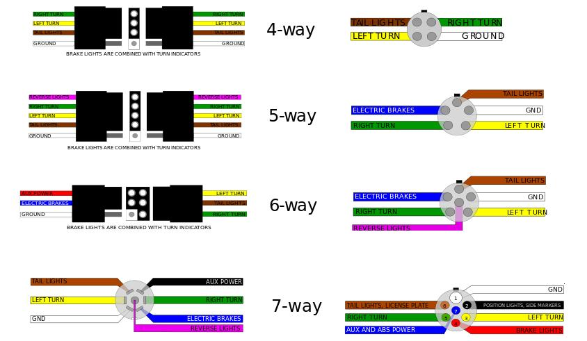 Trailer connectors in North America